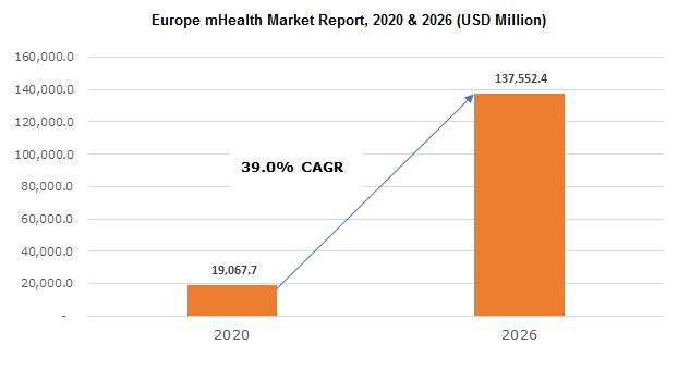 Europe mHealth Market