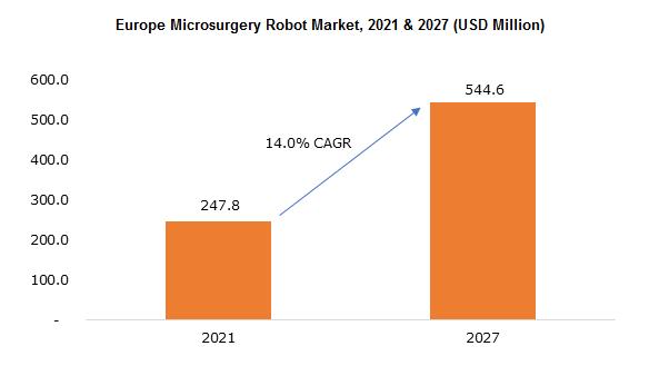 Europe Microsurgery Robot Market