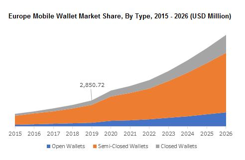 Europe Mobile Wallet Market