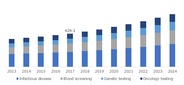Germany Molecular Diagnostics Market, By Application, 2013 – 2024 (USD Million)