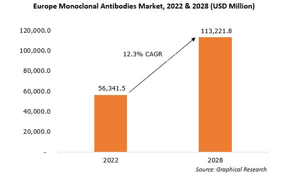 Europe Monoclonal Antibodies Market