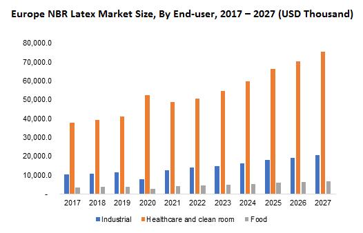 Europe NBR Latex Market