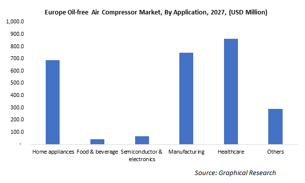 Europe Oil-free Air Compressor Market, By Application