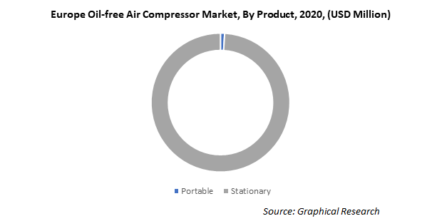 Europe Oil-free Air Compressor Market, By Product