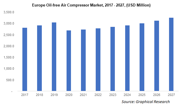 Europe Oil-free Air Compressor Market