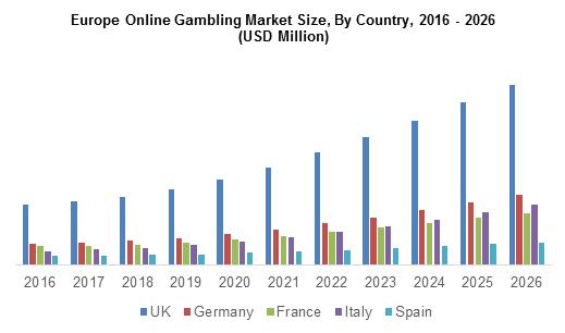 Europe Online Gambling Market
