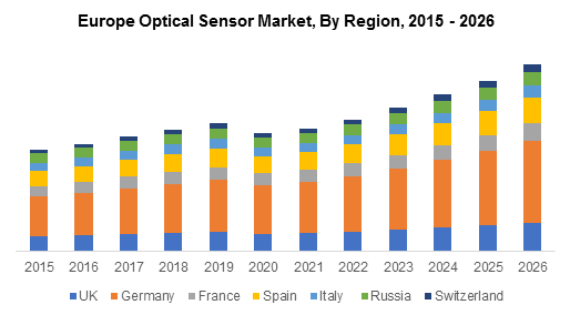 Europe Optical Sensor Market