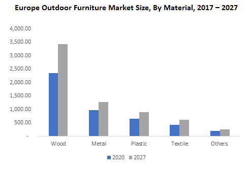 Europe Outdoor Furniture Market