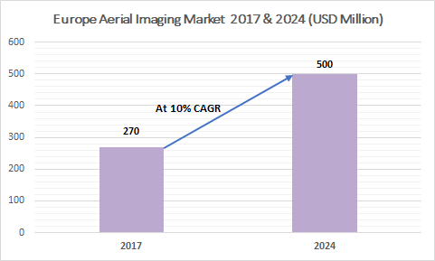 Europe Aerial Imaging Market
