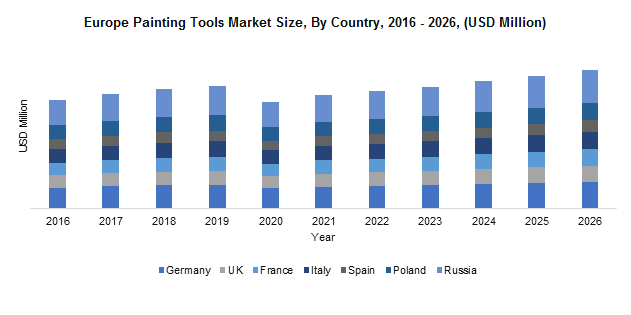 Europe Painting Tools Market