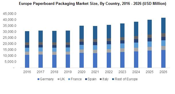 Europe Paperboard Packaging Market
