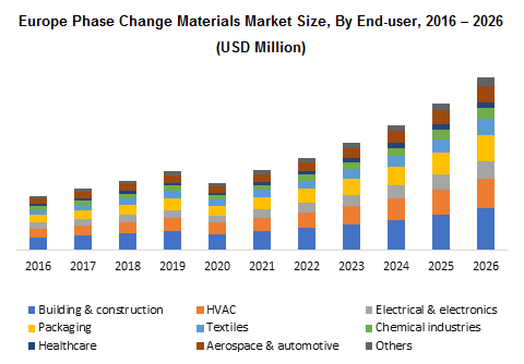Europe Phase Change Materials Market
