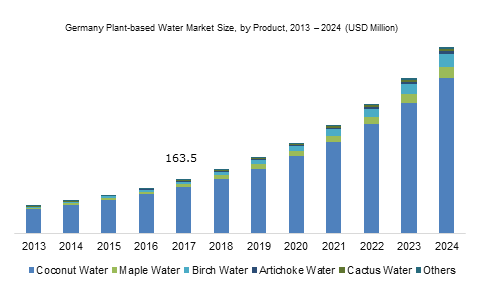 Europe Plant Based Water Market