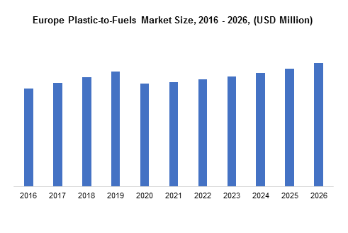Europe Plastics-To-Fuels Market