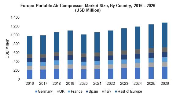 Europe Portable Air Compressor Market