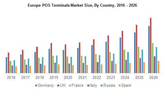 Europe POS Terminals Market