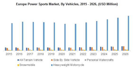 Europe Power Sports Market