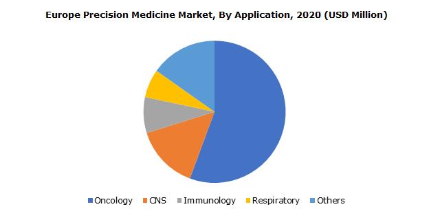 Europe Precision Medicine Market, By Application