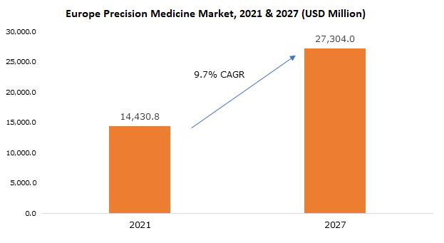 Europe Precision Medicine Market