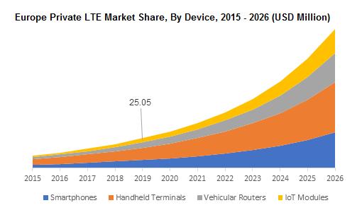 Europe Private LTE Market