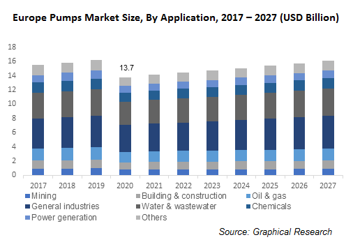 Europe Pumps Market Size, By Application