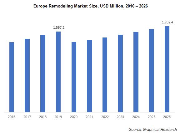 Europe Remodeling Market