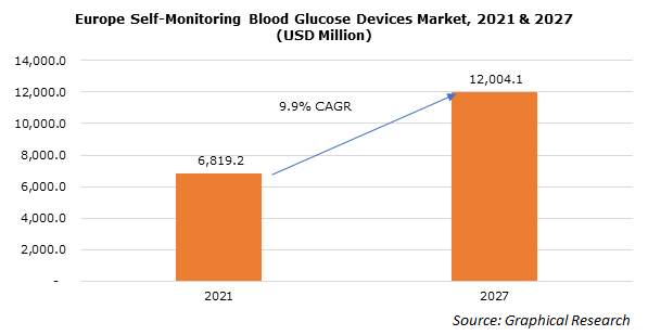 UK Self-Monitoring Blood Glucose Devices Market, By Product, 2013 – 2024 (USD Million)