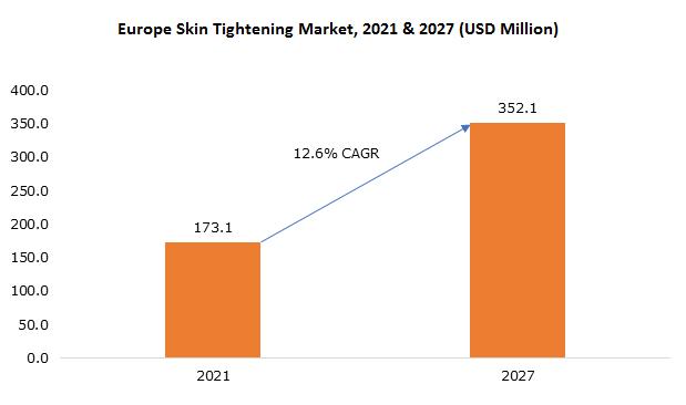 Europe Skin Tightening Market
