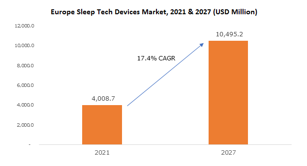 Europe Sleep Tech Devices Market
