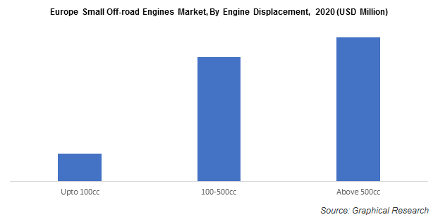 Europe Small Off-road Engines Market