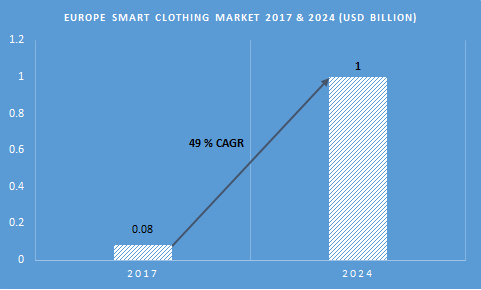 Europe smart clothing market