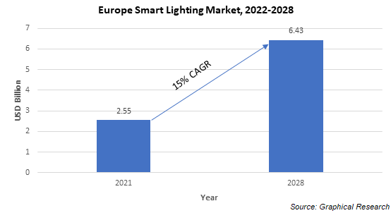 Europe Smart Lighting Market