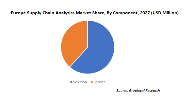 Europe Supply Chain Analytics Market Share, By Component