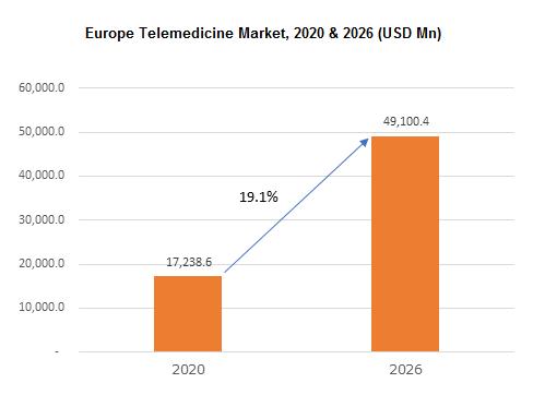 Europe Telemedicine Market