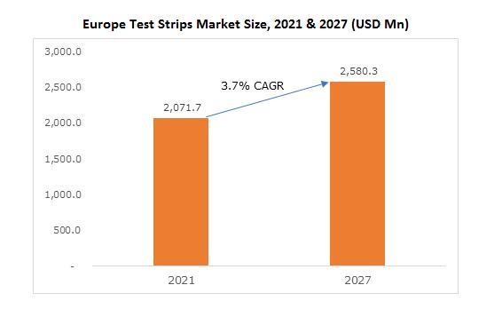 Europe Test Strips Market Size, 2021 & 2027 (USD Mn)