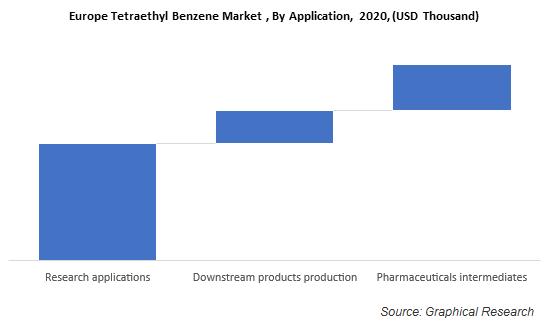 Europe Tetraethyl Benzene Market , By Application