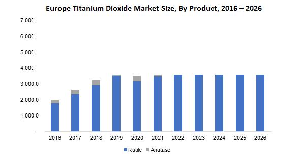 Europe Titanium Dioxide Market By Product
