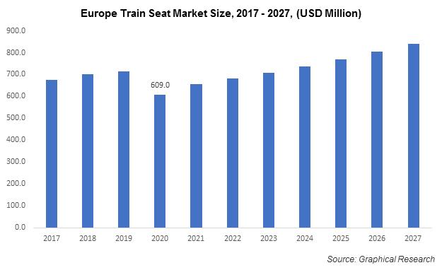 Europe Train Seat Market