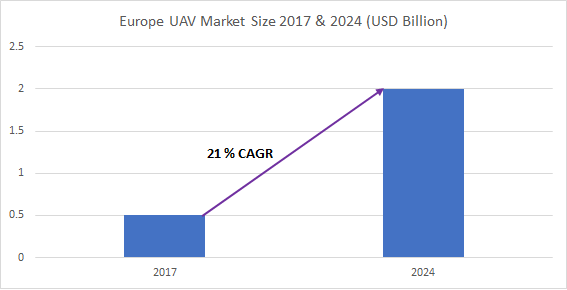 urope Commercial Drone/Unmanned Aerial Vehicle (UAV) Market