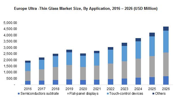 Europe Ultra -Thin Glass Market