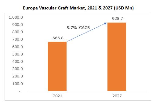 Europe Vascular Graft Market