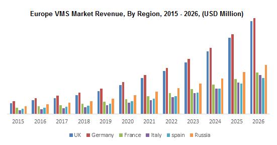 Europe VMS Market