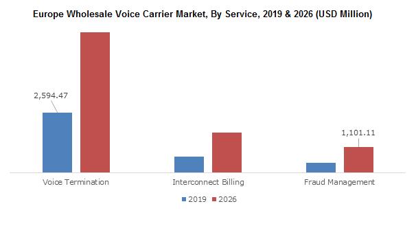 Europe Wholesale Voice Carrier Market