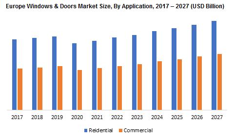 Europe Windows & Doors Market By Application