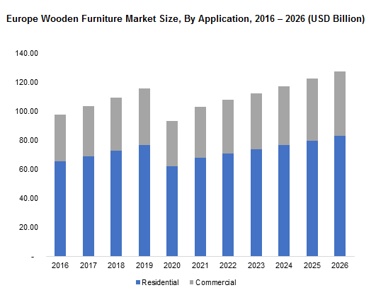 Europe Wooden Furniture Market