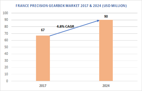France Precision Gearbox Market