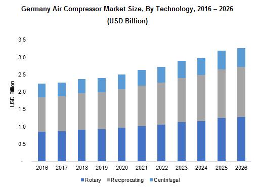 Germany Air Compressor Market
