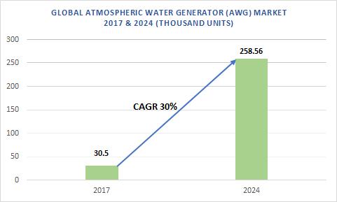 Atmospheric water generator (AWG) market