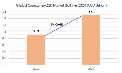 Coenzyme Q10 Market size is forecast to be valued at over USD 1.5 billion by 2024