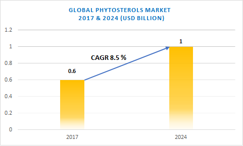 Phytosterols Market Share - Industry Size, Growth Report 2018-2024